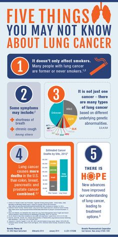 Everything there is to know about lung cancer Five things you may not know about lung cancer (infographic) #lcsm