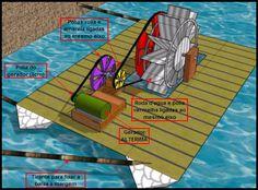 Imagem roda d'agua fabricamos geradores baixa rotação para rodas dagua ou flutuantes polias para flutuantes micro usina mini usina hidreletrica