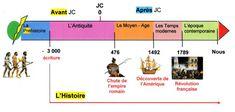 Les grandes dates de l'Histoire