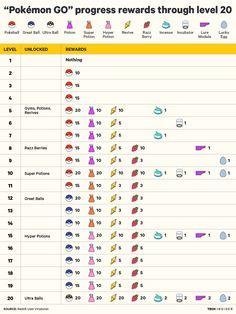 Pokémon Go : les récompenses de chaque niveau - GeekMPT: Blog Jeux Video, Séries TV, Cinéma, Musique, Loisirs et Bons Plans.