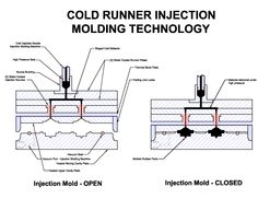 Nice diagram of the Blow Moulding process that uses a