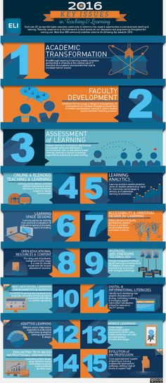 Key Issues in Teaching & Learning for 2016 Infographic - http://elearninginfographics.com/key-issues-teaching-learning-2016-infographic/