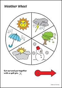 Image result for weather wheel