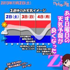 きょう(2日)の天気は「おおむね晴れ」。雲が出やすいものの(朝は霧も)、日中は青空も見えて、まずまずのお天気。ただ、午後は時おり南寄りの風が強めに吹きそう。日中の最高気温はきのうと大体同じ、飯田市で18度の予想。