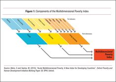 What is multidimensional poverty? Here's the index. #post2015