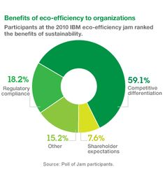 Sustainability on a smarter planet. http://www.ibm.com/smarterplanet/us/en/green_and_sustainability/overview/index.html