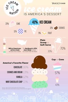 How Much Does America Love Ice Cream? Yahoo Food Has the Scoop History Of Ice Cream, Gelato Cake, Cafe Menu Design, Most Popular Desserts, Love Ice Cream, Cookie Pie, Soft Serve, Food Facts, Cookies And Cream
