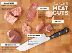 We have meaty information: Know your meat cuts with our visual guide.