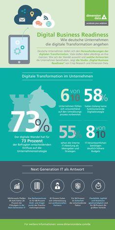 Wie deutsche Unternehmen die #Digitale #Transformation angehen. Quelle: Dimension Data Germany AG & Co.