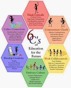 FLIPPED 4 SCIENCE: The 6 C's of Education for the Twenty-first Century