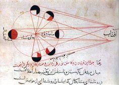 Lunar Eclipse (Abu Rayhan al-Biruni, 1019) An illustration showing the different phases of the moon from al-Biruni's manuscript copy of his Kitab al-Tafhim (Book of Instruction on the Principles of the Art of Astrology)