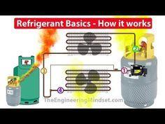 How AC Works | Intelligent Design AC - YouTube