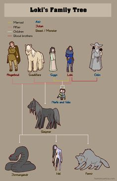 Mythology + Religion: Loki's Family Tree (Norse Mythology) | #MythologyAndReligion #Mythology #NorseMythology