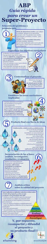 Infografía para la implementación del aprendizaje basado en problemas en 7 pasos. Muestra cómo iniciar, contextualizar y llevar a cabo un proyecto de este tipo de forma sencilla.