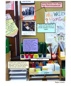 Annotated idea for a first grade writing center (from my classroom). First Grade Writing, First Grade Classroom, Classroom Setup, Future Classroom, Teacher Organization, Organization Ideas, Writing Centers, 5th Class, Writing Anchor Charts