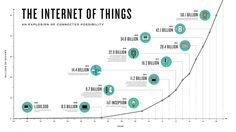 The evolution and #future of the #InternetOfThings via @captain_dash #IoT