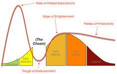 Gartner's Hype Cycle and Geoffrey Moore's 'the Chasm'