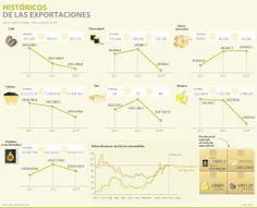 #Commodities Histórico de las exportaciones #Compormayor Line Chart, Diagram, Map, Location Map, Maps