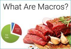 Keto macros & The Calculator Keto Fig Nutrition, Chocolate Nutrition, Watermelon Nutrition, Low Carb Macros, Zero Carb Diet, Low Carb Keto, Macros Diet, Pregnancy, Wellness