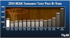 2014 March Madness ticket prices (up 32% from last year)