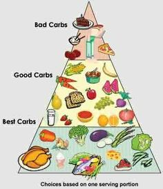 Best Low Carb Diet Plans diet