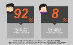 Les hommes représentent 92% des parieurs en ligne français contre 8% pour les femmes.   >> https://wallabet.fr/profil-type-parieur-ligne/