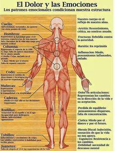 El dolor y las emociones. #salud