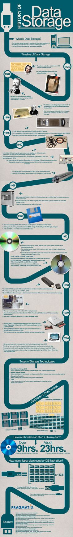 a history of mass storage devices in computers Ibm archives: exhibits: ibm storage: ibm 3850 mass storage system  as an  online tape library to provide computer-controlled access to stored information   stored in direct access storage device (dasd) format images on the low-cost  cartridge tape  interactive history of progress a tradition of service just the  facts.