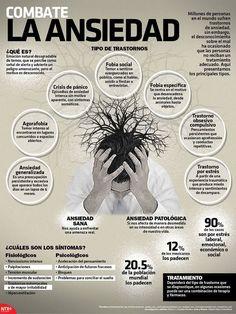 Revisa la #Infografía y conoce los diferentes tipos de trastornos de #Ansiedad. #Candidman