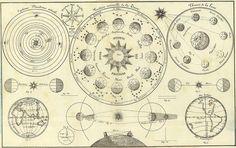 'Tableau d'Astronomie et de sphère' by Henri Duval, 1834 (detail) by peacay, via Flickr