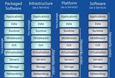 Cloud 101: What the heck do IaaS, PaaS and SaaS companiesdo?  [@pc cloud:  app-da-r-m-o-vi-s-sto-ne]
