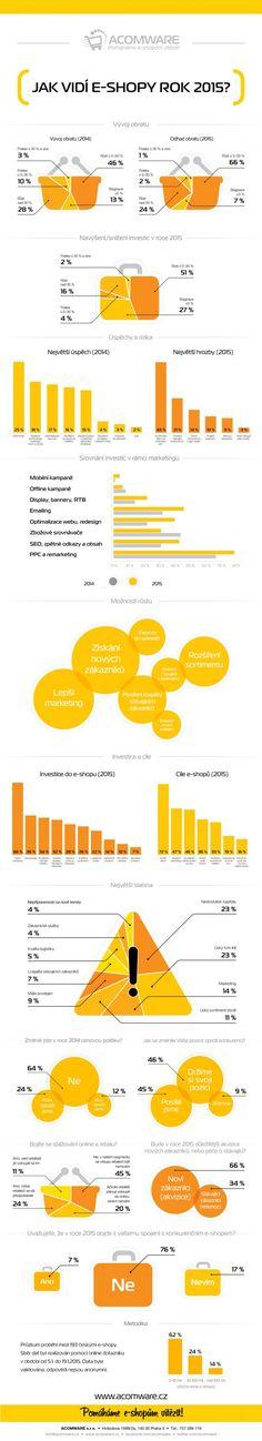 Infografika: Jak vidí e-shopy rok 2015?