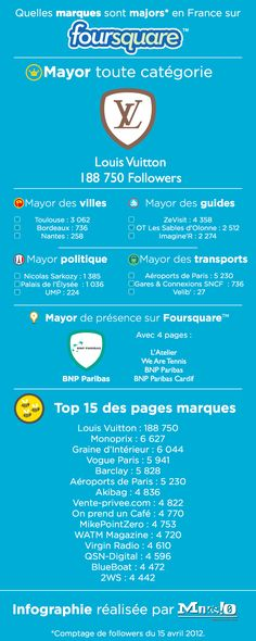 Les pages Foursquare de marques en France