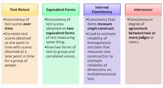 Test-retest, Equivalent Forms, Internal Consistency and Interscorer reliability