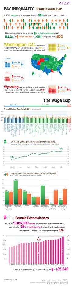 The gender wage gap hurts both women and their families And right - gap in employment