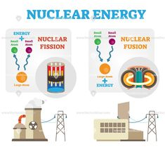 Nuclear energy: fission and fusion concept diagram - Nuclear energy: fission an. - Nuclear energy: fission and fusion concept diagram – Nuclear energy: fission and fusion concept - Physics Lessons, Basic Physics, Physics And Mathematics, Learn Physics, Chemistry Textbook, Chemistry Worksheets, Teaching Chemistry, Nuclear Engineering, Nuclear Physics