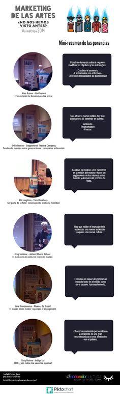#Infografía mini-resumen de las ponencias de la Conferencia de Marketing de las Artes.