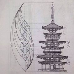 Architektur Golden Ratio Found in Temple Architecture Phi ratio found in the design Yakushiji Temple pagoda. The post Golden Ratio Found in Temple Architecture appeared first on Architektur. Sacred Architecture, Japanese Architecture, Golden Ratio Architecture, Geometry Architecture, Architecture Design, Geometry Art, Sacred Geometry, Fractal Geometry, Geometric Designs