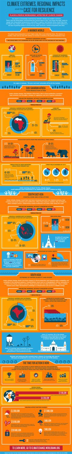 WORLDBANK Infographic: What Climate Change Means for Africa and Asia #Expo2015 #Milan #WorldsFair