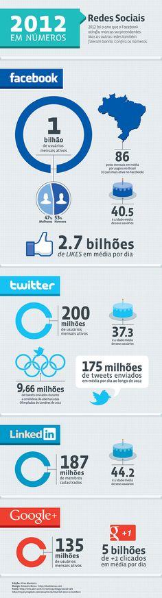 Os números das redes sociais em 2012 - Facebook, Twitter e Google+