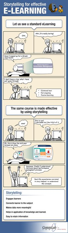 The Storytelling For Effective eLearning Infographic shows how stories can be incorporated into eLearning courses to make them engaging and effective. Instructional Technology, Instructional Design, Educational Technology, Instructional Strategies, Problem Based Learning, Learning Theory, Training And Development, Leadership Development, Professional Development