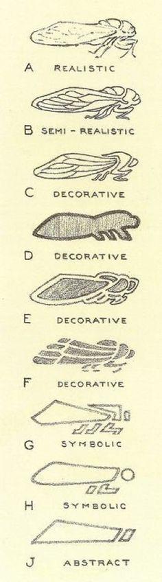 Realistic Drawing Design Cicada, Stages of Conventionalization Hugo Froelich, Keramic Studio Magazine, 1905 - Design, Art Design, Sketch Book, Logo Design, Graphic, Drawings, Illustration Design, Graphic Design, Design Art