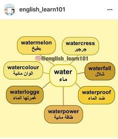 Learning Arabic MSA (Fabienne) English Prepositions, English Vocabulary, English Grammar, Vocabulary Words, Learn English Words, English Study, English Lessons, English Language Course, English Language Learning