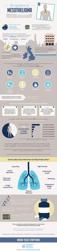 The Symptoms of Mesothelioma #infographic #Health #Mesothelioma