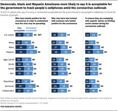 Democrats, black and Hispanic Americans more likely to say it is acceptable for the government to track people's cellphones amid the coronavirus outbreak, 2020  Source: Pew Research Center