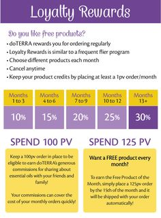 The Loyalty Rewards Program from #doTERRA is their version of a frequent buyer program. Think about how a frequent flyer program works, or how points back on a credit card work – that is basically what LRP is. Except… doTERRA will actually give you 30% back on your purchases. I don't think I have ever seen that kind of percentage back on a frequent flyer or credit card program! #wellness #essentialoils #simplyoils
