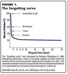 Forgetting Curve .... it's amazing how quickly we forget what we're exposed to.  Factor this in to learning and training programs.  Repetition and experiential learning are important for retention.