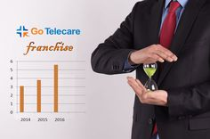 If you become a health care #franchisee of #Gotelecare then you must put efforts to make your business brand high in the healthcare domain.