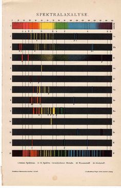 Poster: 1897 color spectral analysis absorption original antique science print no 12
