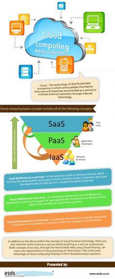Conceitos Básicos de Cloud Compiting. #DX4Tecnologia #Bauru #CloudComputing